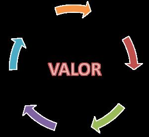 definición de marketing a partir del valor